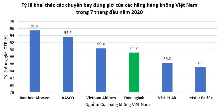 bamboo airways bay dung gio nhat toan nganh hang khong 7 thang nam 2020
