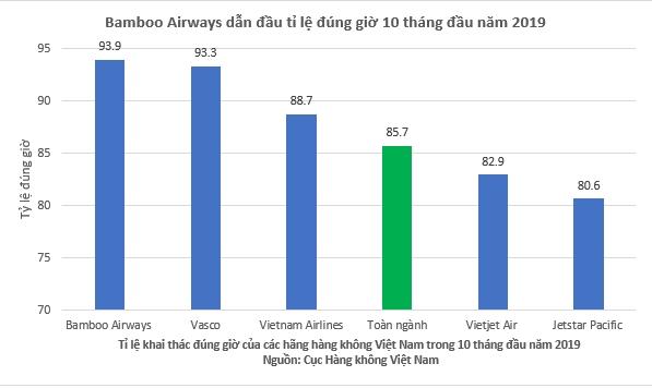 bamboo airways bay dung gio nhat toan nganh hang khong viet nam 10 thang nam 2019