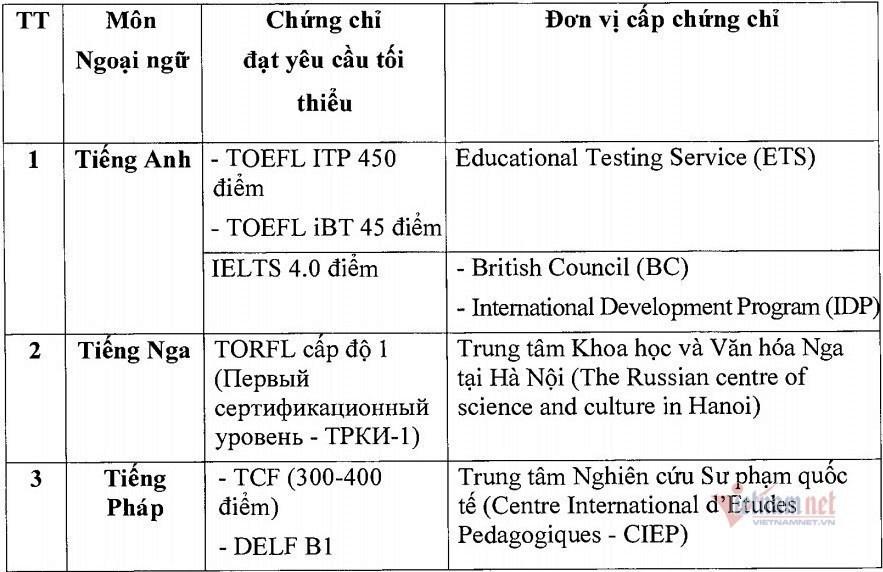 Các trường hợp được miễn thi Ngoại ngữ khi xét tốt nghiệp THPT 2021