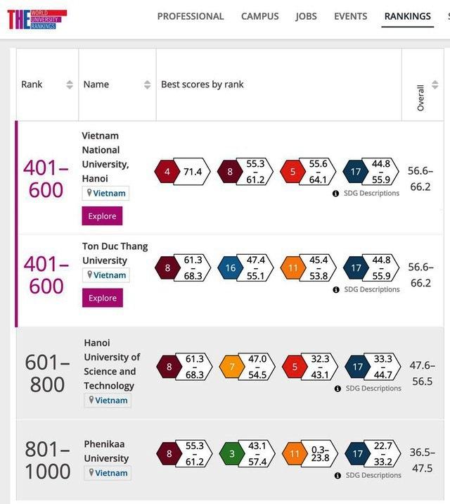 4 trường đại học Việt Nam vào bảng xếp hạng đại học danh tiếng thế giới