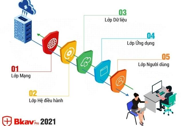 Ra mắt bộ giải pháp phòng chống tấn công cho chuyển đổi số Bkav 2021