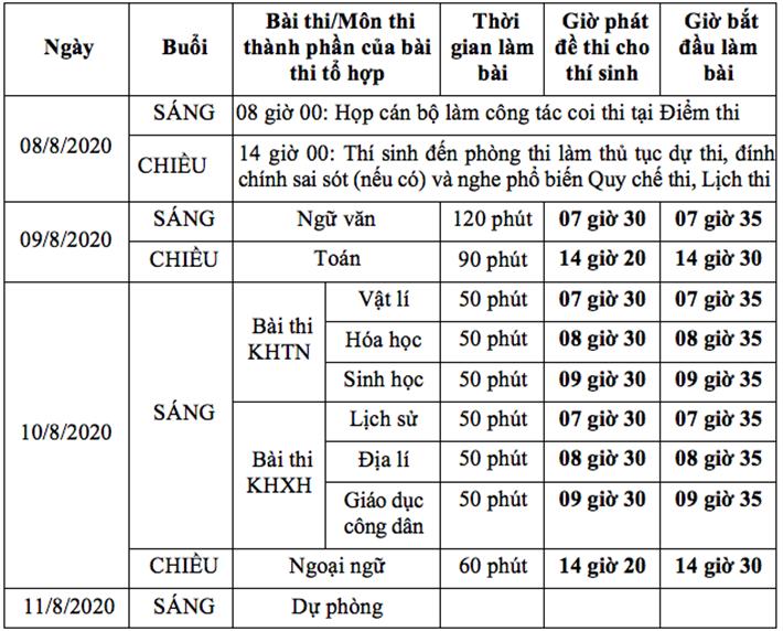Bộ GD&ĐT công bố lịch thi tốt nghiệp THPT năm 2020