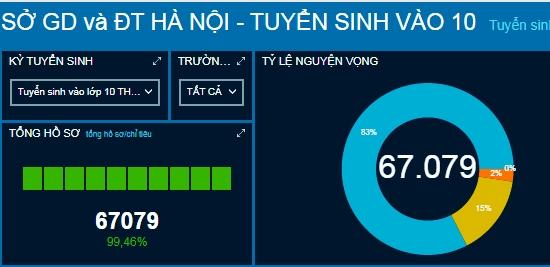 Hà Nội: Hơn 67.000 hồ sơ xác nhận nhập học vào lớp 10 công lập