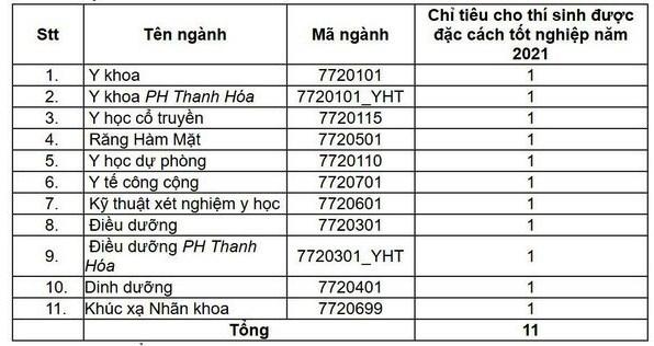 Đại học Y Hà Nội dành 11 chỉ tiêu cho thí sinh đặc cách tốt nghiệp THPT 2021