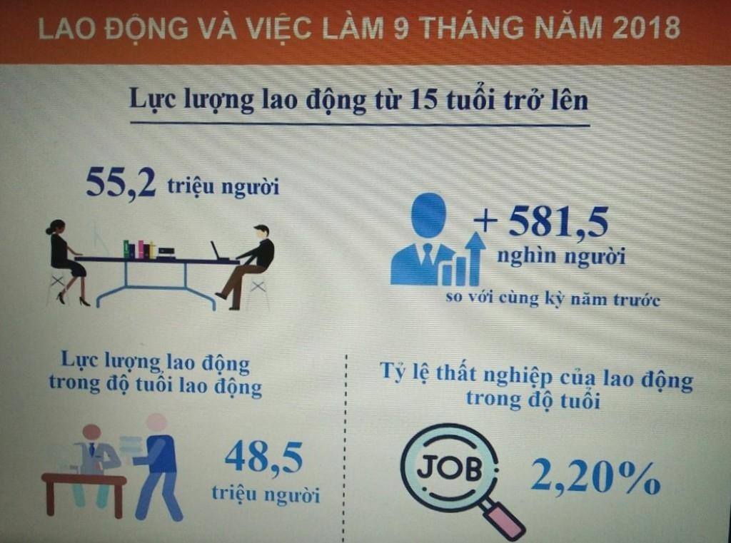 9 thang dau nam so nguoi that nghiep giam 11 trieu nguoi