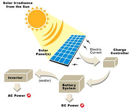 solar power db1ca - HVAC Việt Nam