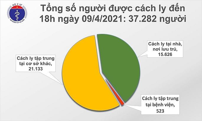 Ngày 9/4, ghi nhận thêm 14 ca mắc Covid-19 tại 5 tỉnh, thành phố