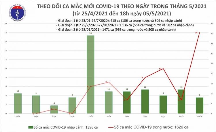 Ngày 5/5, ghi nhận 18 ca mắc Covid-19 trong cộng đồng, 8 ca nhập cảnh