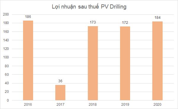 PV Drilling: Top 50 công ty niêm yết tốt nhất năm 2021