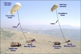 Mỹ triển khai hệ thống khí cầu phòng không