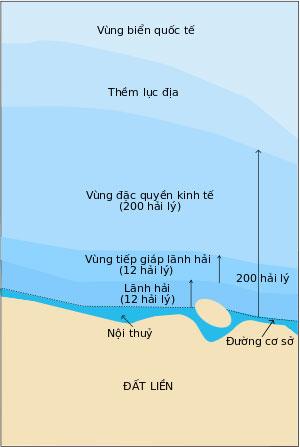 Các khái niệm về vùng biển