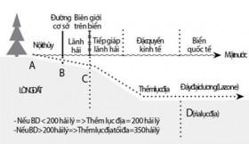 """Ý nghĩa của """"đường cơ sở"""" trong việc xác định không gian biển?"""
