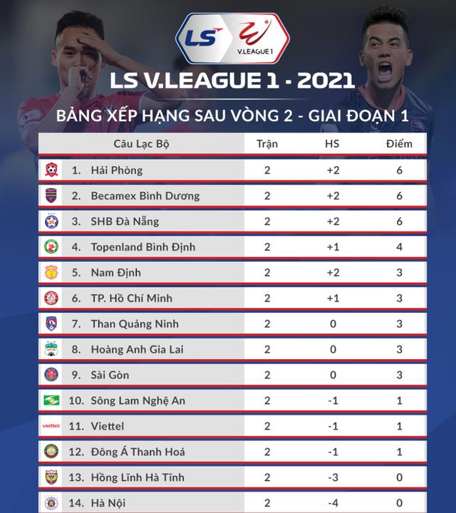 V-League 2021 khó lường ngay từ những vòng đấu mở màn - 4