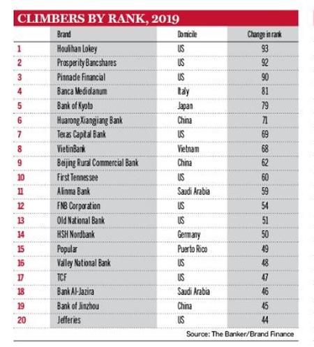 vietinbank vao top 300 thuong hieu ngan hang gia tri nhat the gioi