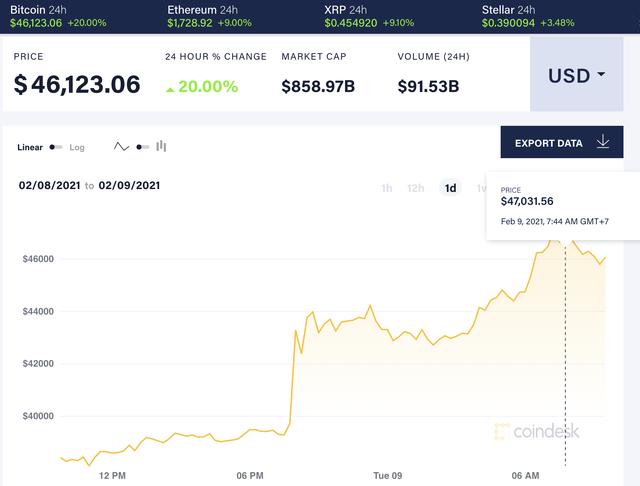 Bitcoin vượt 47.000 USD trước thông tin được Tesla hậu thuẫn - 2