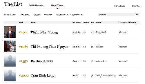 Vì sao ông Trần Đình Long không có tên trong danh sách tỷ phú?