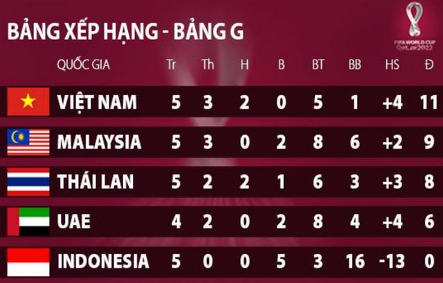Thái Lan lo ngại đội tuyển Việt Nam sẽ thành công ở vòng loại World Cup - 2