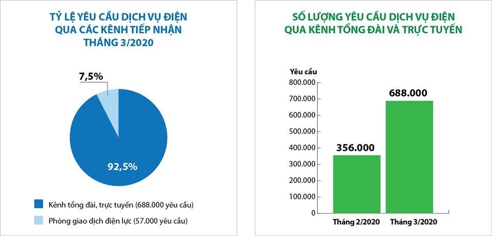 Số lượng yêu cầu về dịch vụ điện qua các kênh trực tuyến tăng gần 30% trong tháng 3/2020
