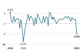 Kinh tế Mỹ trải qua quý tệ nhất từ khủng hoảng 2008