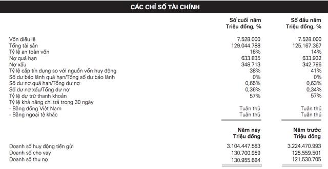Lộ ngân hàng trả lương thưởng khủng nhất Việt Nam, 60 triệu đồng/tháng - 2
