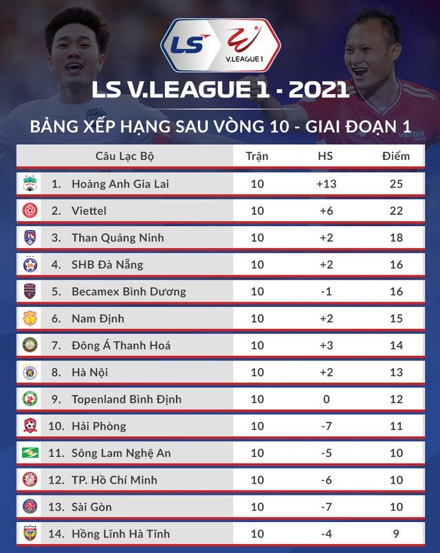 HA Gia Lai chính thức… trụ hạng ở V-League 2021 - 3