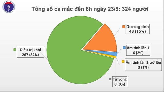 Không ca mắc mới Covid-19, 82% bệnh nhân khỏi bệnh