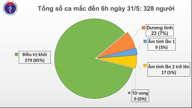Sáng 31/5: Không ca mắc mới Covid-19, còn 23 ca dương tính SARS-CoV-2