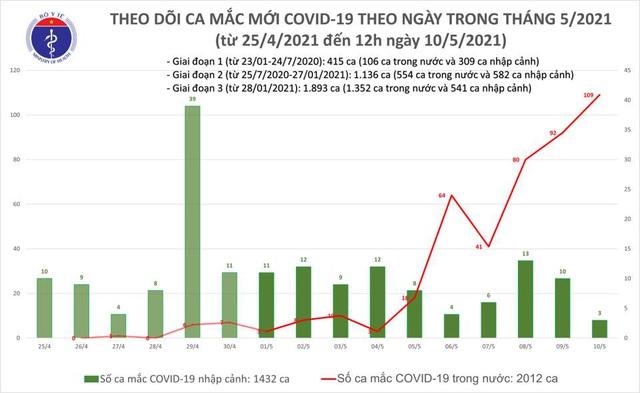 Trưa 10/5, Việt Nam thêm 32 ca mắc Covid-19 - 1