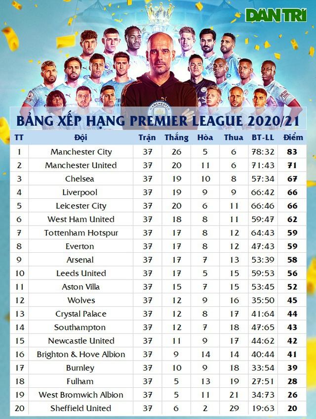 Arsenal hết hy vọng dự Europa League, Tottenham đối diện nguy cơ - 4