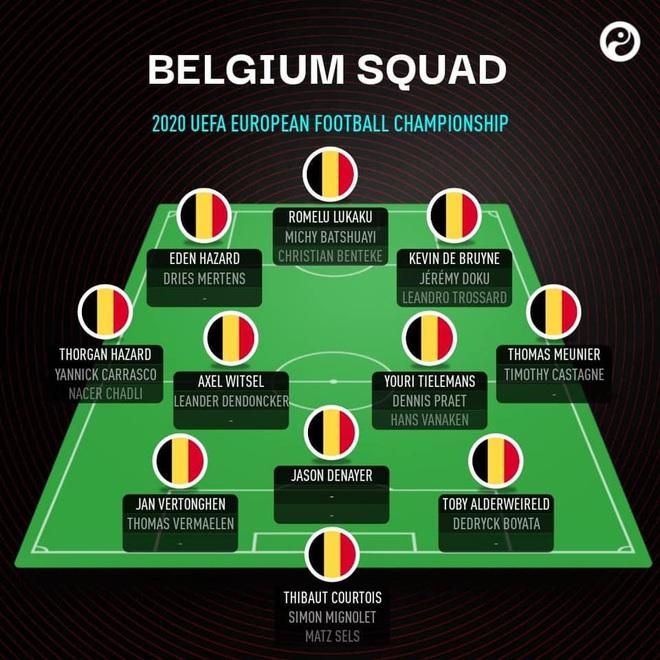 Ông lớn nào sở hữu đội hình khủng nhất Euro 2020? - 2