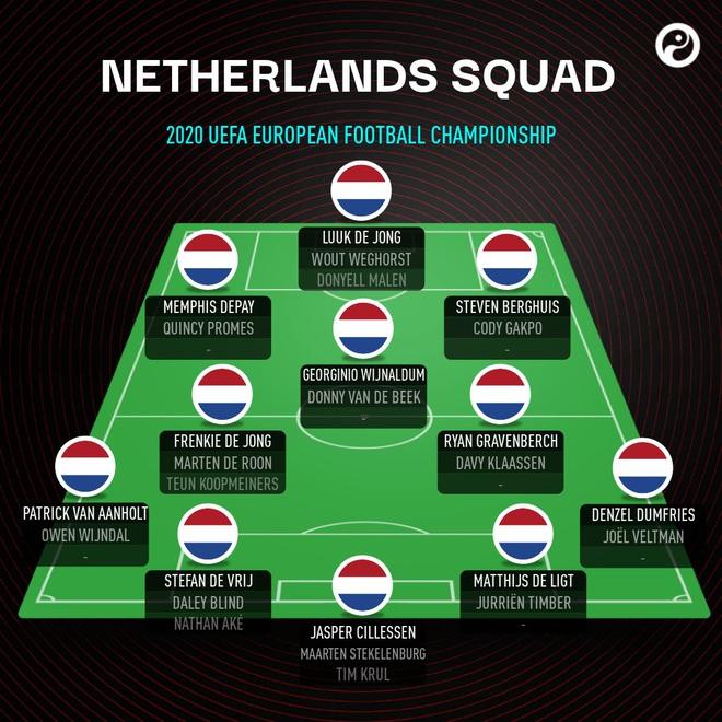 Ông lớn nào sở hữu đội hình khủng nhất Euro 2020? - 3