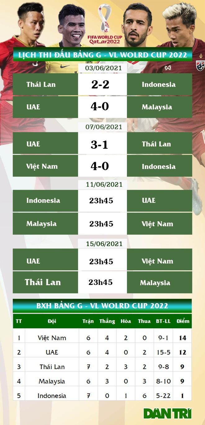 HLV Park Hang Seo: Đội tuyển Việt Nam sẽ chơi lạnh lùng trước Malaysia - 3