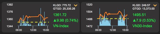 Cổ phiếu công ty bà Thanh Phượng gây sững sờ: Tăng giá 324% trong một năm - 1