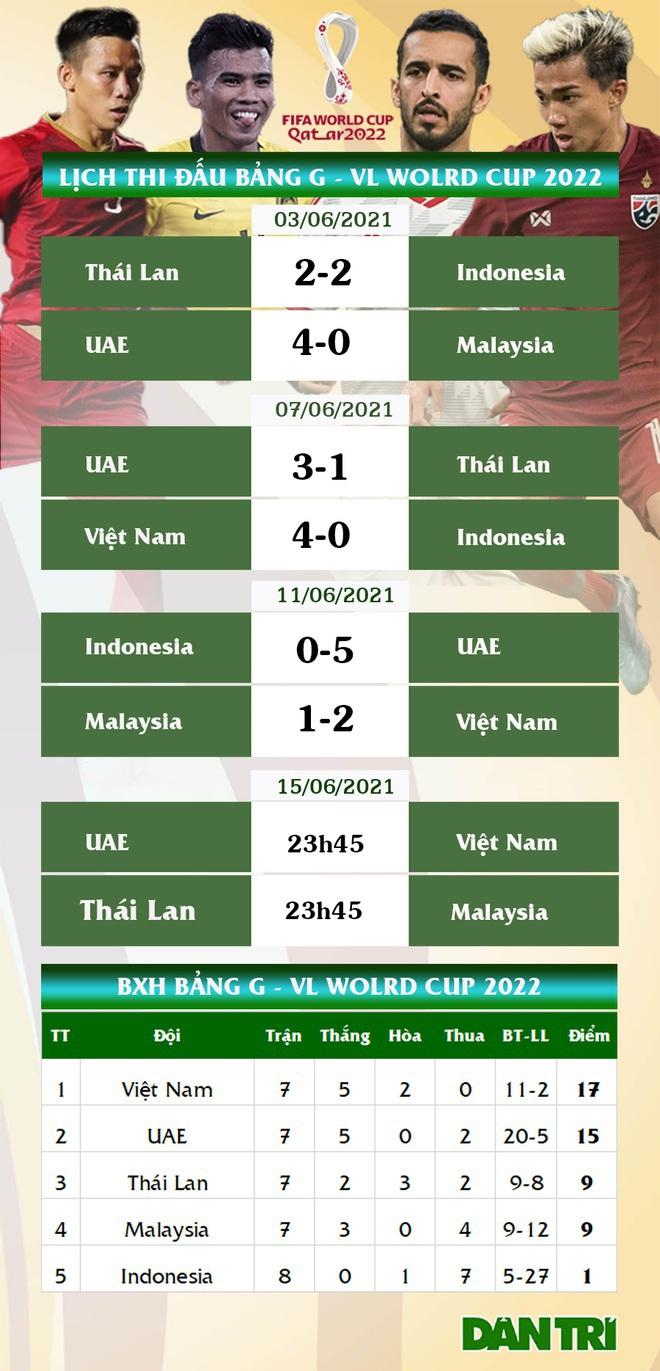 HLV Park Hang Seo: Cầu thủ Việt Nam không được nghĩ hòa UAE là đi tiếp - 3
