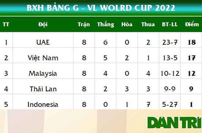 Vòng loại thứ ba World Cup 2022: Tuyển Việt Nam gặp ai, đá khi nào, ở đâu? - 3