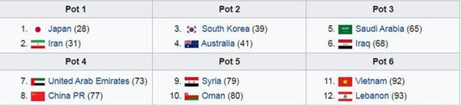 Vòng loại cuối World Cup: Đội tuyển Việt Nam có thể… mất Tết - 2
