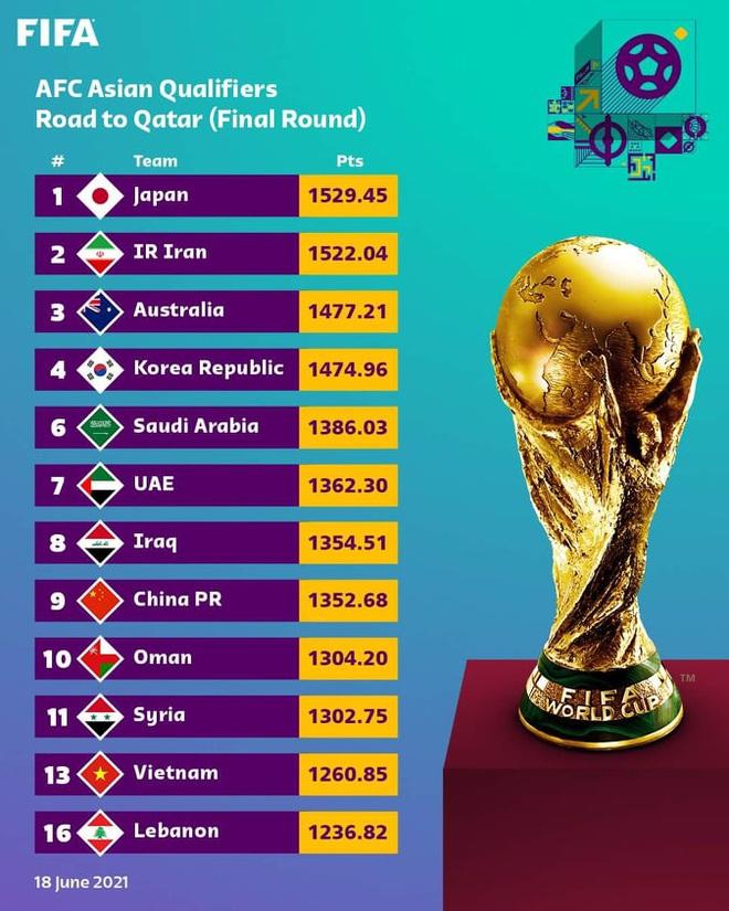 FIFA chính thức xác định vị trí của tuyển Việt Nam ở vòng loại World Cup - 2