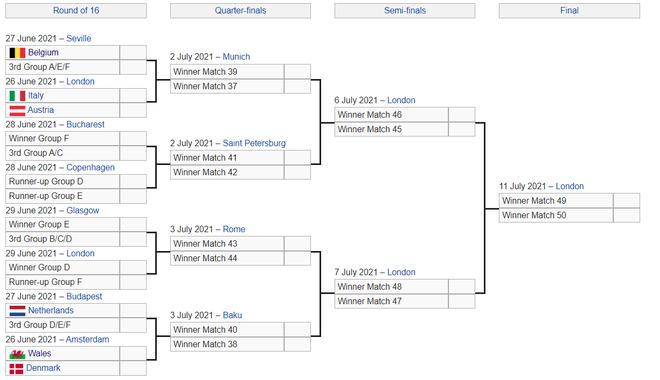 Cách xác định tấm vé đi tiếp của đội xếp thứ 3 vòng bảng Euro 2020 thế nào? - 2