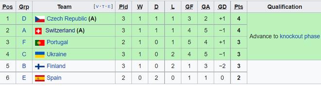 Kịch bản nào đẩy Tây Ban Nha xuống vực sâu ngay từ vòng bảng Euro 2020? - 2
