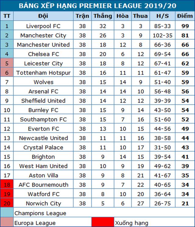 Liverpool lần đầu vô địch Premier League, Man Utd hoàn thành nhiệm vụ