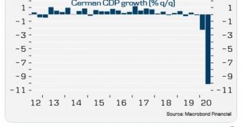 """Covid-19 """"thổi bay"""" thành tựu 10 năm của kinh tế Đức"""
