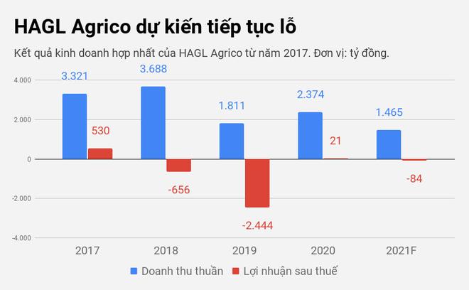Bước ngoặt mới trong thương vụ giữa tỷ phú Trần Bá Dương và bầu Đức - 2