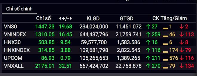 26.000 tỷ đồng đổ vào cổ phiếu, chứng khoán thăng hoa phiên cuối tháng 7 - 4