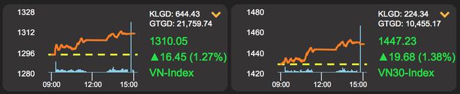 26.000 tỷ đồng đổ vào cổ phiếu, chứng khoán thăng hoa phiên cuối tháng 7 - 1