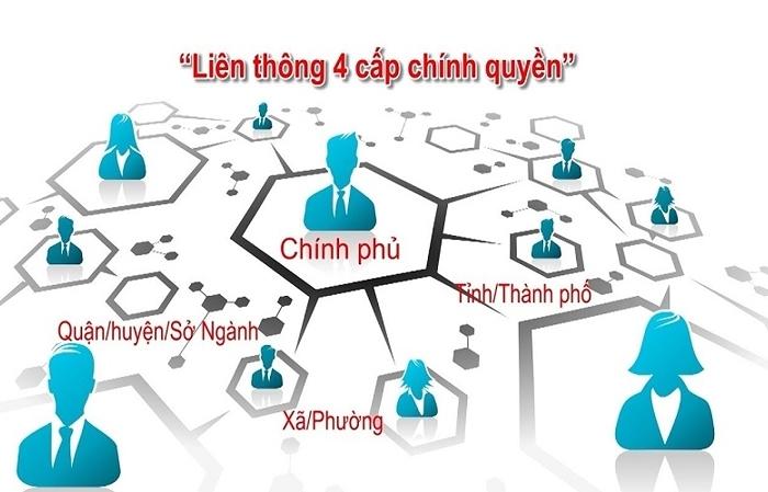 thu tuong lam chu tich uy ban quoc gia ve chinh phu dien tu