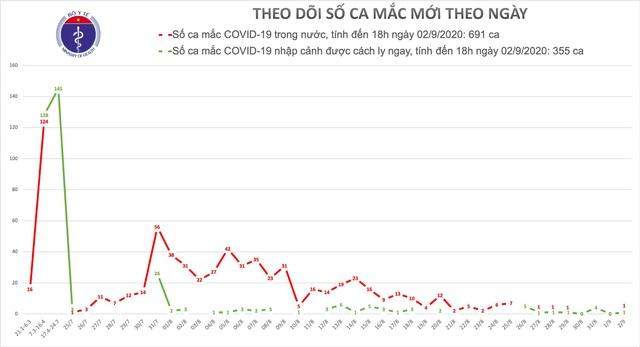 Việt Nam thêm 2 ca mắc Covid-19 mới, một ca trong cộng đồng tại Hải Dương - 1