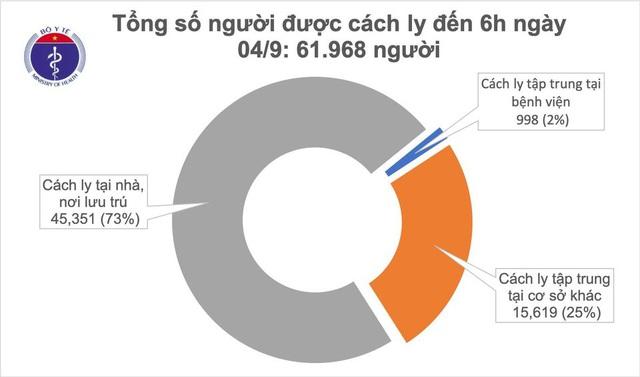36 giờ qua, Việt Nam không có ca mắc Covid-19 mới - 2