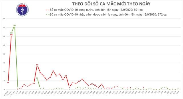 Việt Nam thêm 3 ca mắc Covid-19, là người bay từ Nga về - 1