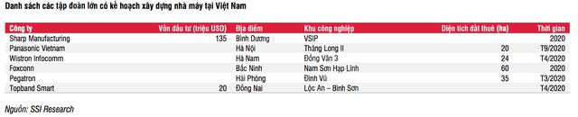 Loạt tập đoàn lớn đang rục rịch từ Trung Quốc đổ bộ tới Việt Nam - 2
