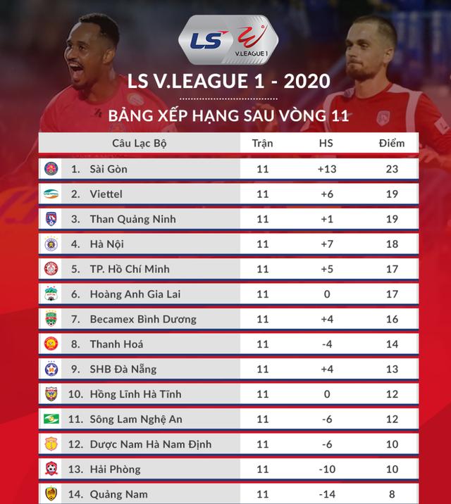 Công Phượng và hành trình đi tìm chức vô địch V-League - 3